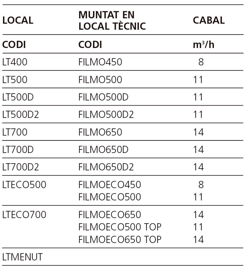Característiques de la filtració local tècnic