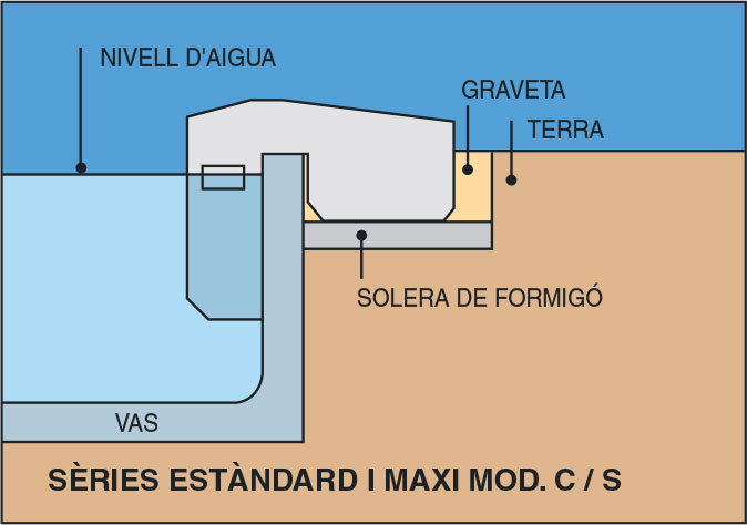 Instalació filtració estandard i maxi C/S