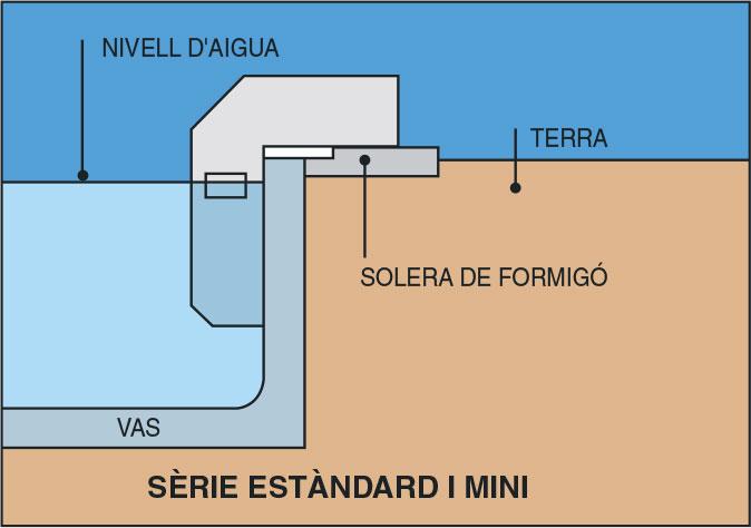 Instalació filtració estandard i mini