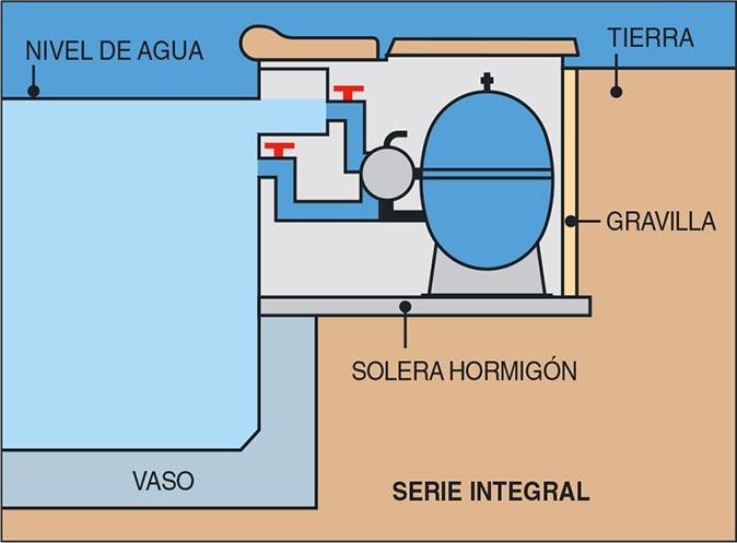 Instalación filtración integral