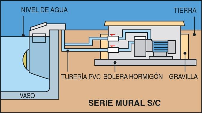 Instalación filtración MURAL CS