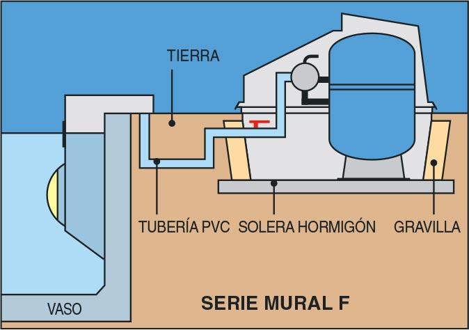 Instalación filtración MURAL F
