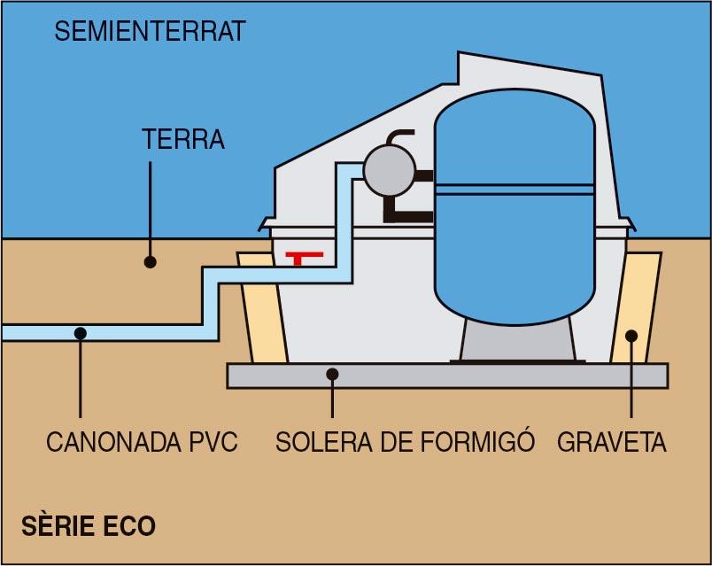 Muntatge de filtració local tècnic eco
