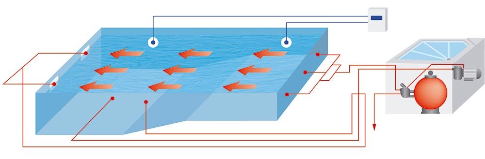 Rotació aigua a la filtracio local tècnic Graf