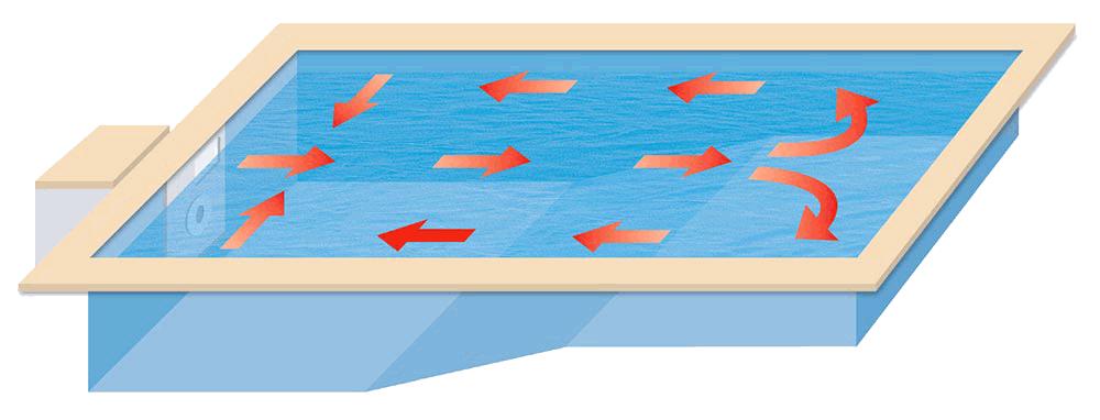 Rotación del agua en la filtración integral Graf